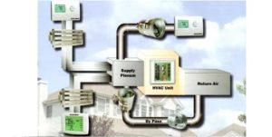 Multi Zone Heating & AC System - HVAC Zoning Installation